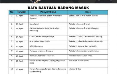 Laporan Diakonia Barang: Tim Tanggap Bencana Siklon Seroja MS GMIT #1; 20 April 2021
