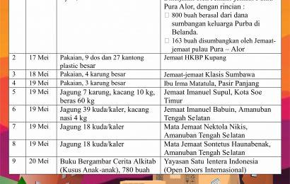 Laporan Diakonia Barang Tim Tanggap Bencana Siklon Seroja MS GMIT #13-21 Mei 2021