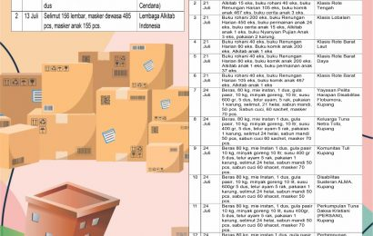 Laporan Diakonia Barang Tim Tanggap Bencana Siklon Seroja MS GMIT#10; 1-24 Juli 2021