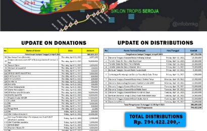 Receipts Of Cash Donations and Disbursements, Synode Emergency Response Team#3   – 20 April 2021